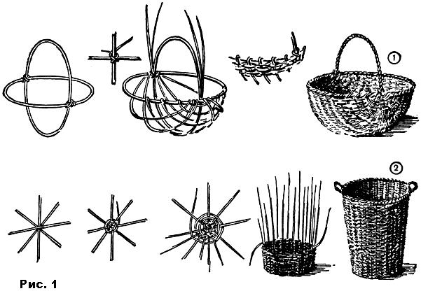 Плетение корзины из лозы своими руками